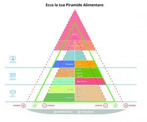 test della piramide alimentare